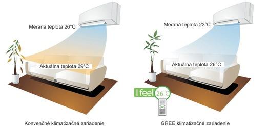 Klimatizácia multi split GREE